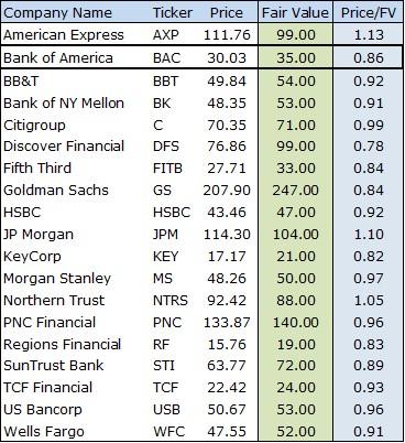 Raising Our Fair Value Estimate for Bank of America