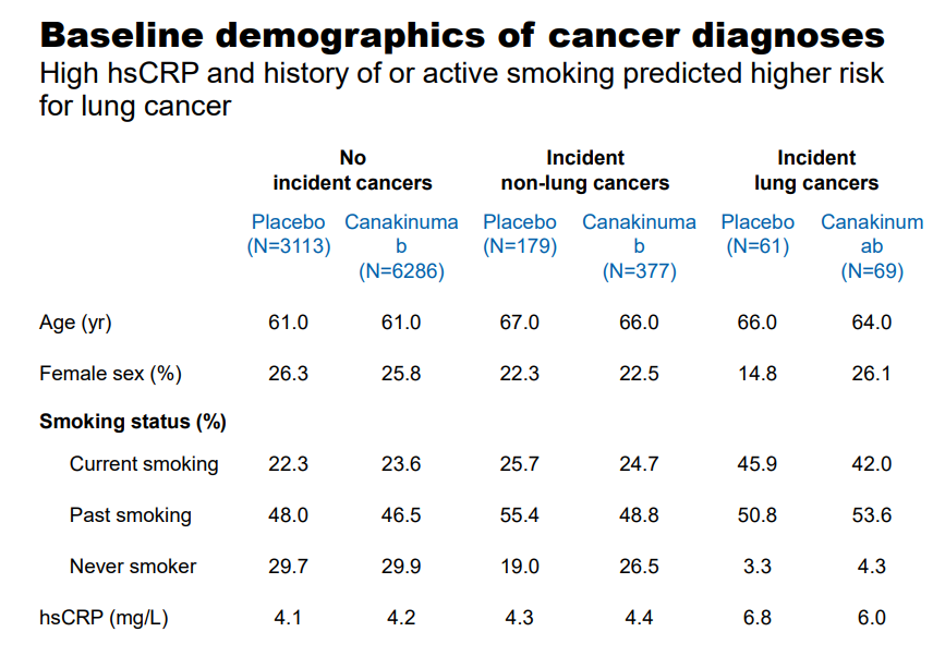 Canakinumab Posts Some Impressive Data For Novartis Valuentum