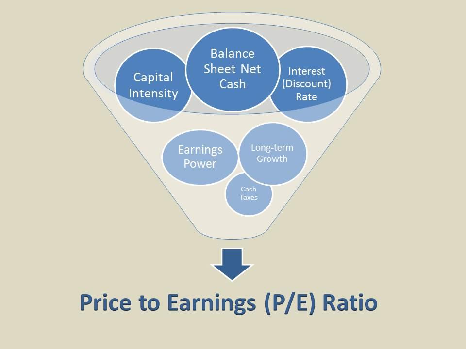 how to understand pe ratio
