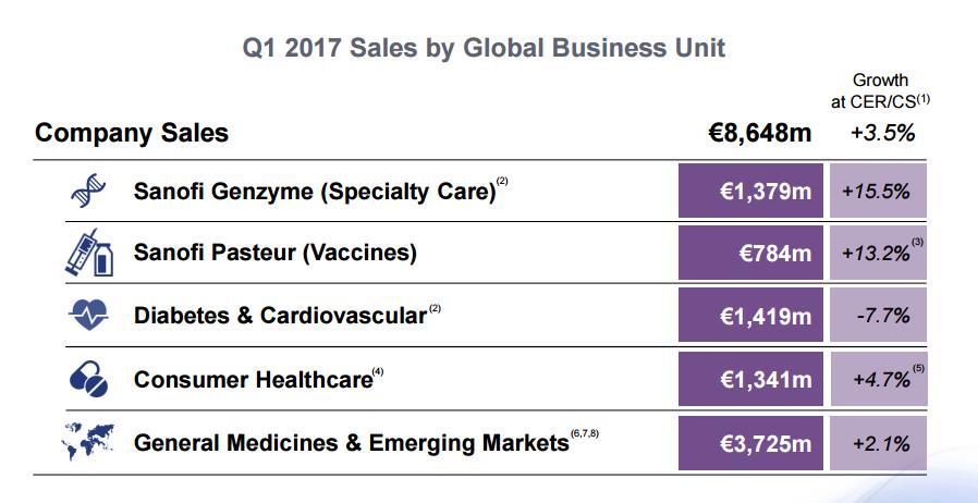 Earnings Update On European Big Pharma Featuring Novartis Sanofi